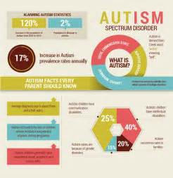 Autism Spectrum Disorder Infographic