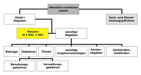 fileoeffentlich rechtliche lasten steuersvg wikimedia