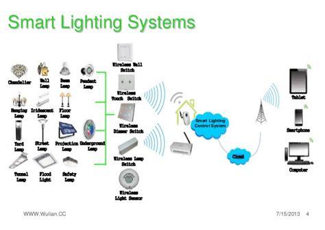 Laundry Room Lighting by Wulian Smart Light Solution 1