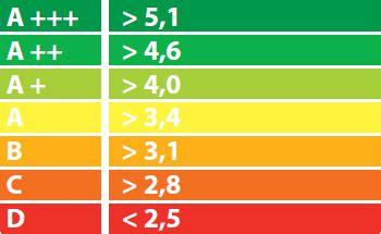 От А до Е о чем говорит класс энергоэффективности новостройки