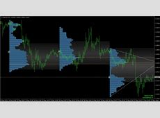 Metatrader 4 Automated Trading Software