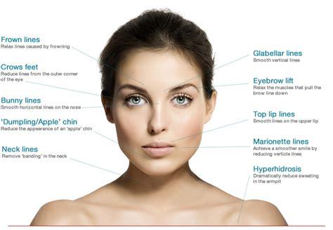 Botox Bulletin | Wembly Clinic