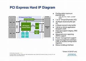 Creating Your Own Pci Express System Using Fpgas  Embedded