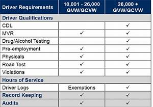 Complete Guide  Learn All About New Cdl Requirements