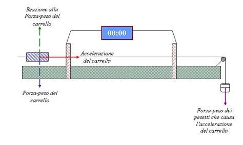 guidovia a cuscino d relazione di laboratorio sul secondo principio della dinamica