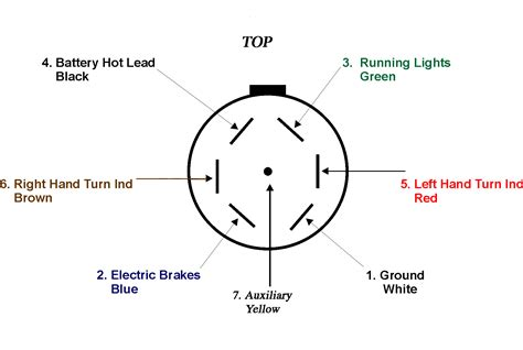 Pin Trailer Connector Wiring Diagram Volovets Info