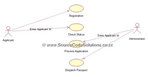 uml diagrams  passport automation system cs case