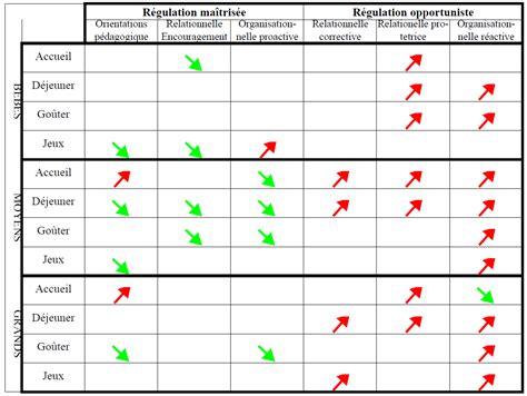 modele de contrat d accueil micro creche modalit 233 s de r 233 gulation du processus de travail dans les