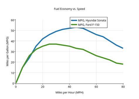 Boat Engine Hours Vs Miles by Which Consumes More Fuel Driving Fast Or Driving Slow