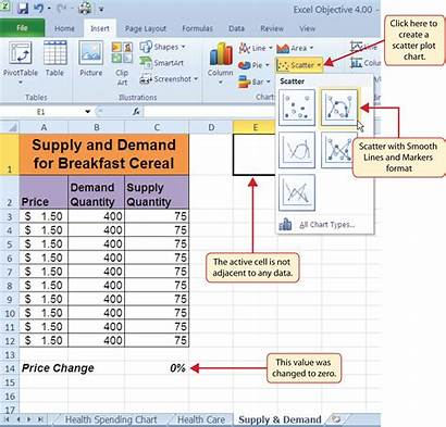 Scatter Chart Excel Supply Demand Figure Format