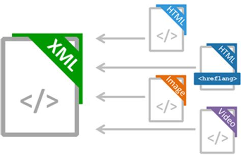 What Sitemap Xml How Create