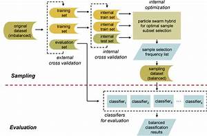 Schematic Flow Chart Of Sampling And Evaluation Processes