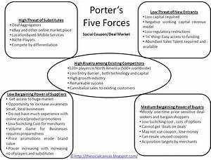 porter39s five forces template With porter five forces template word