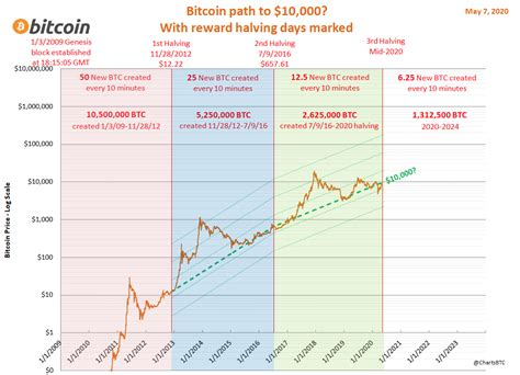 Let's have a look at the history of bitcoin and remember all bitcoin halvings. Bitcoin Halving 2020: Bitcoin Price Predicted to Reach ...