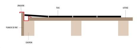 renovation toiture zingueriez  tuiles sur planche de rive