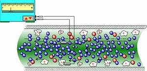 In Treatment Streaming : scd measurement technology water analysis industry applications ~ Medecine-chirurgie-esthetiques.com Avis de Voitures