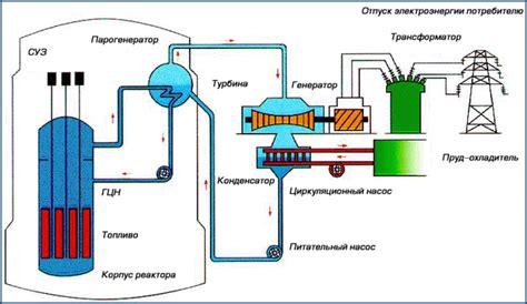 Принцип работы ядерного реактора на аэс youtube