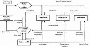 Circular Flow Diagram Of The Economy