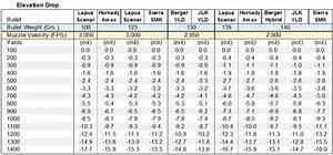 308 Ballistics Chart 1000 Yards 6 5 47 Lapua Cartridge Guide Within Accurateshooter Com