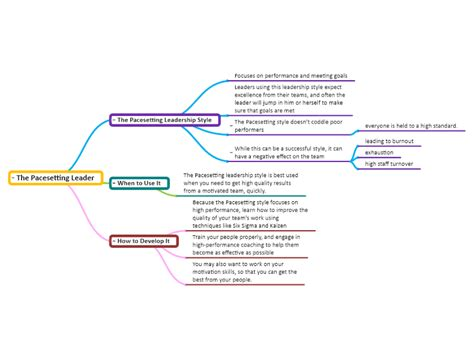 pacesetting leader mindgenius mind map template