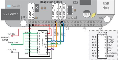 Unable Interface Beaglebone Green With Mcp Adc