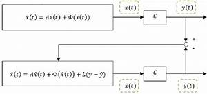 The Block Diagram Of The System And The Nonlinear Observer