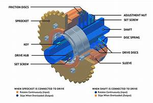 How A Friction Torque Limiter Works