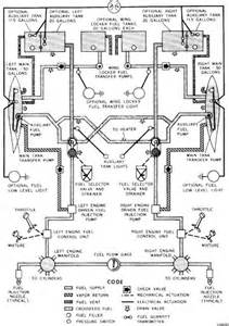 Twin-Engine Aircraft Fuel System Diagram