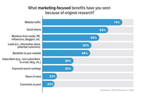 research marketing shows promoting enough value learn infographics why chart case writing studies digital popular