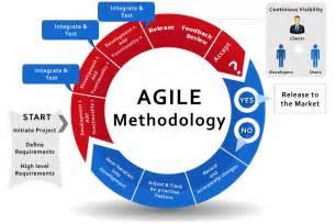 Agile Scrum Development Methodology