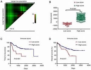 A Signature Of Tumor Immune Microenvironment Genes