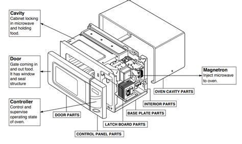 diagrama de horno microondas www imagenesmy