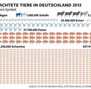Gasverbrauch Pro Jahr : fleischatlas 2014 deutsche schlachten pro jahr 750 ~ Lizthompson.info Haus und Dekorationen