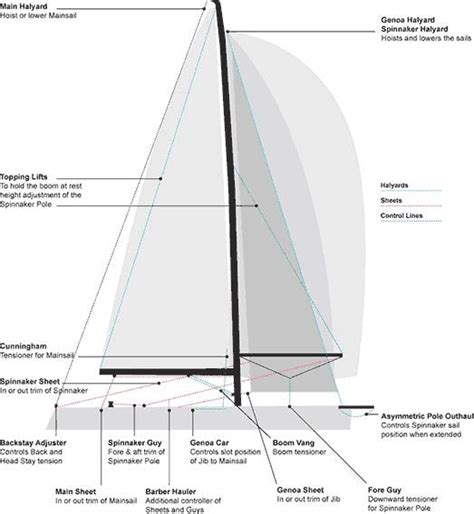 Sailboat Lines by 57 Best Sailboat Line And Rigging Images On Pinterest