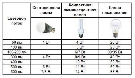 Расчет потребляемой мощности измерение мультиметром и формулы для расчетов