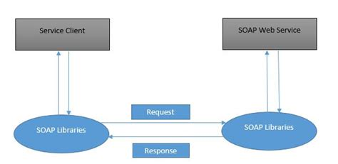 Creating Soap Web Services Using Jax-ws