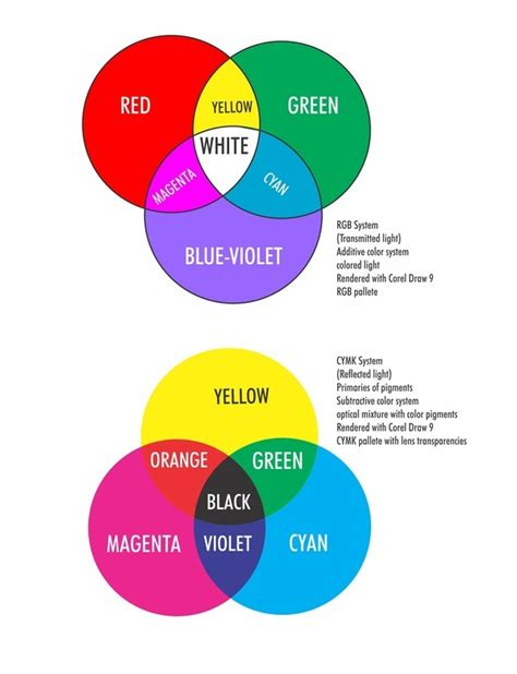 is green a primary color yellow magenta cyan are the primary color for painting
