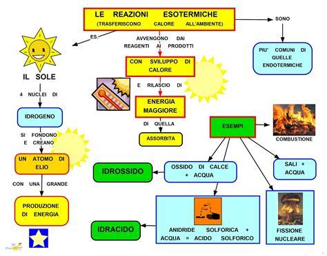Tema Svolto Sull Illuminismo by Mappa Concettuale Le Reazioni Esotermiche Studentville