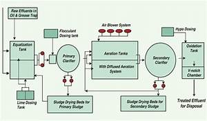 Effluent Treatment Plant Process In Textile Industry