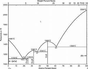 Co  U2013 B Phase Diagram  5