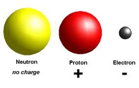 Charge Of Electron And Proton by 10 Interesting Atoms Facts My Interesting Facts