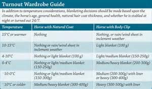 Horse Blanket Temperature Chart