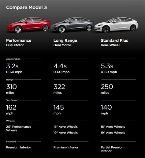 33+ Tesla 3 Added Feature Costs PNG