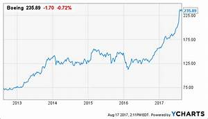 Boeing: My Bearish Sentiment Was Wrong - The Boeing ...