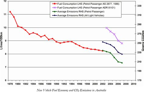 National Average Carbon Emissions (nace)  Federal Chamber