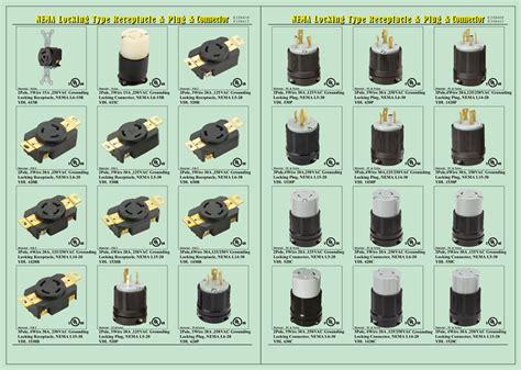 L14-30 Locking Plugs And Receptacles / L14-30r Twist Lock