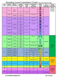 grade one reading level best 25 reading level chart ideas on