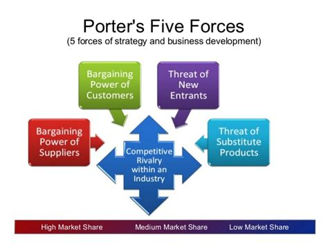 porters  forces  strategy  business development