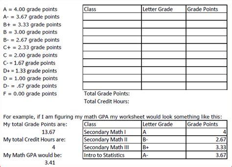 letter grade calculator calculating gpa worksheet kidz activities 4389