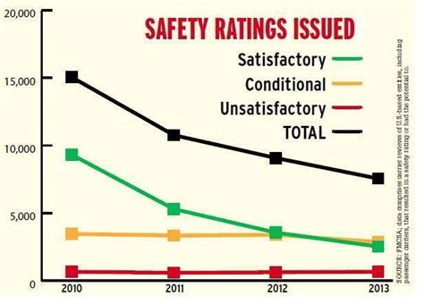Safety Ratings by Csa S Fallout Trapped In A Csa Nightmare
